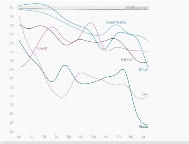 grafico paesi arabi