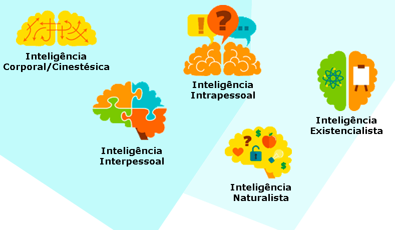 Inteligências Múltiplas E Os Games – Parte II