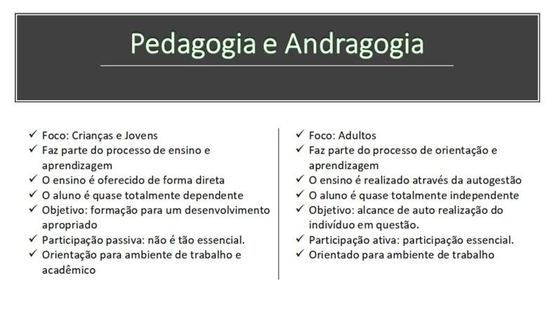 Figura 1 - Você já ouviu falar de Andragogia?