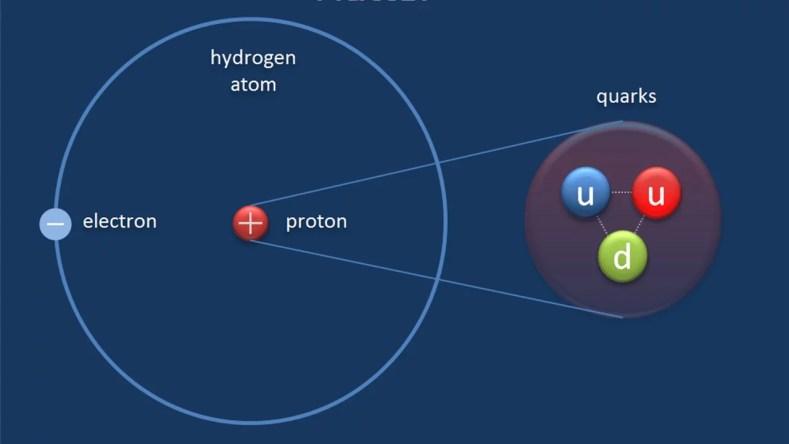 COR QUARK 1024x576 - Vamos conhecer 5 palavras com significados diferentes para a Ciência?