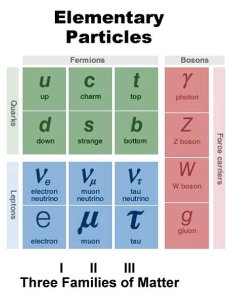 quarks e leptons - Vamos conhecer 5 palavras com significados diferentes para a Ciência?