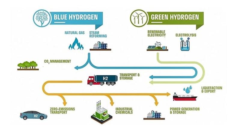 blue versus green hydrogen - O Hidrogênio É Limpo?