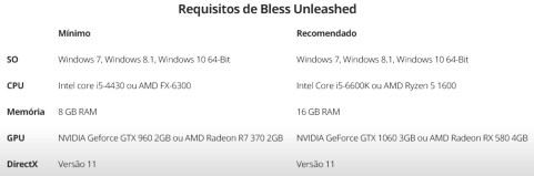 rekisitos 1024x340 - Bless Unleashed Finalmente Chega Ao PC! Mas...
