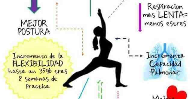 La conciencia corporal y emocional practicando yoga