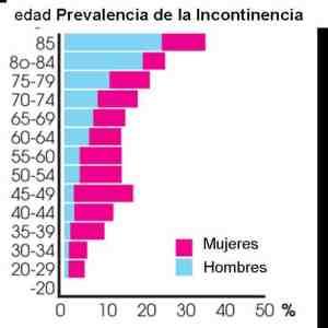 Prevalencia de la incontinencia urinaria por edades