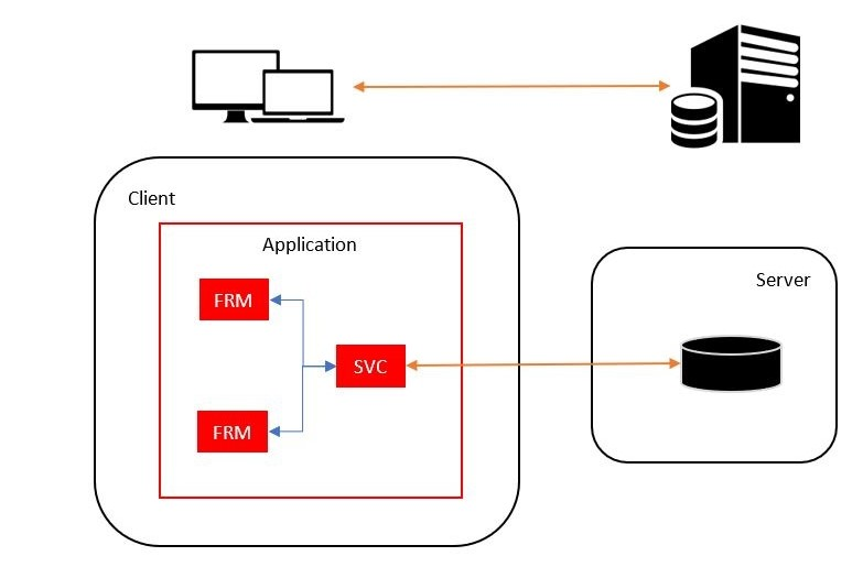 Schematic overview: Traditional Uniface application plus a services to do the reading and writing