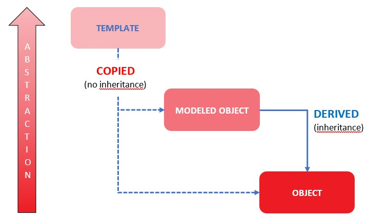 Relationship between template, model object and object
