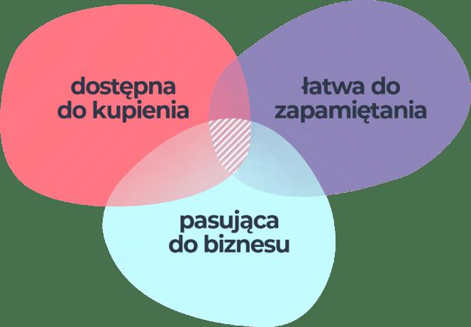 Jak wybrać dobrą domenę?