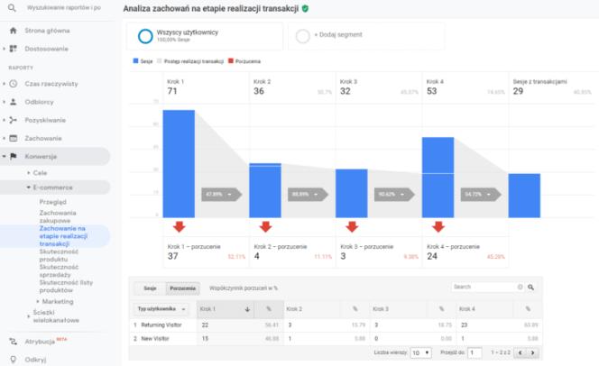 Google Analytics- zachowanie na etapie realizacji