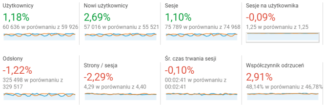 Google Analytics: raporty