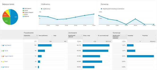 Google Analytics: Pozyskiwanie i przegląd