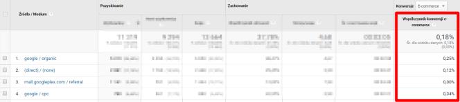 Współczynnik konwersji Google Analytics