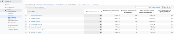 Google Analytics - konwersje wspomagane - Skąpiec