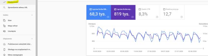 """Raport z zakładki """"skuteczność"""" daje jasny obraz ruchu na stronie generowanego z wyszukiwań w Google."""