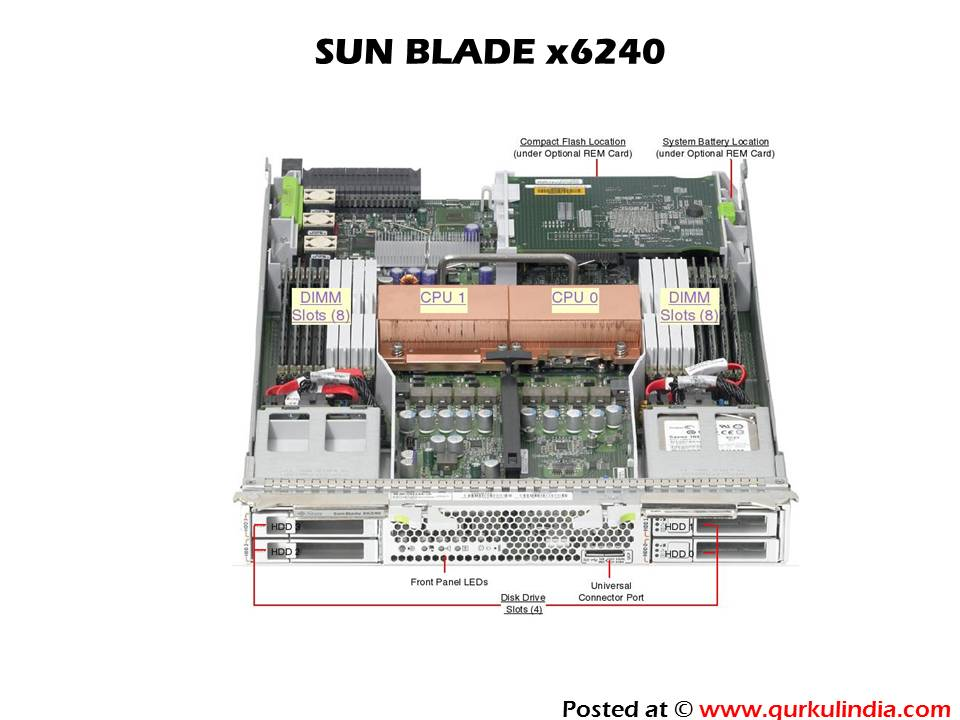 SUN BLADE x6240?resize=300%2C225 oracle sun hardware reference unixadminschool com  at soozxer.org