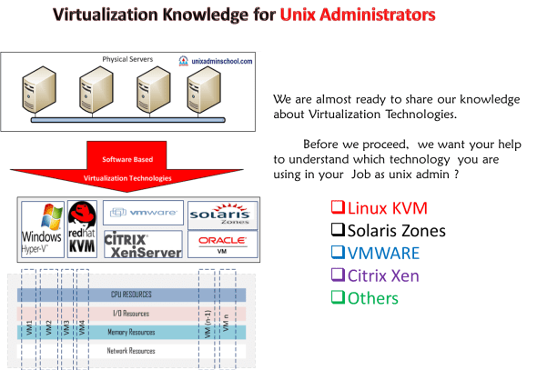 Virtualization for Unixadmin