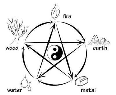 風水の基本となる陰陽五行