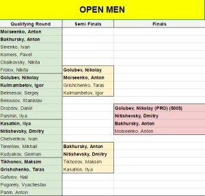 open-men