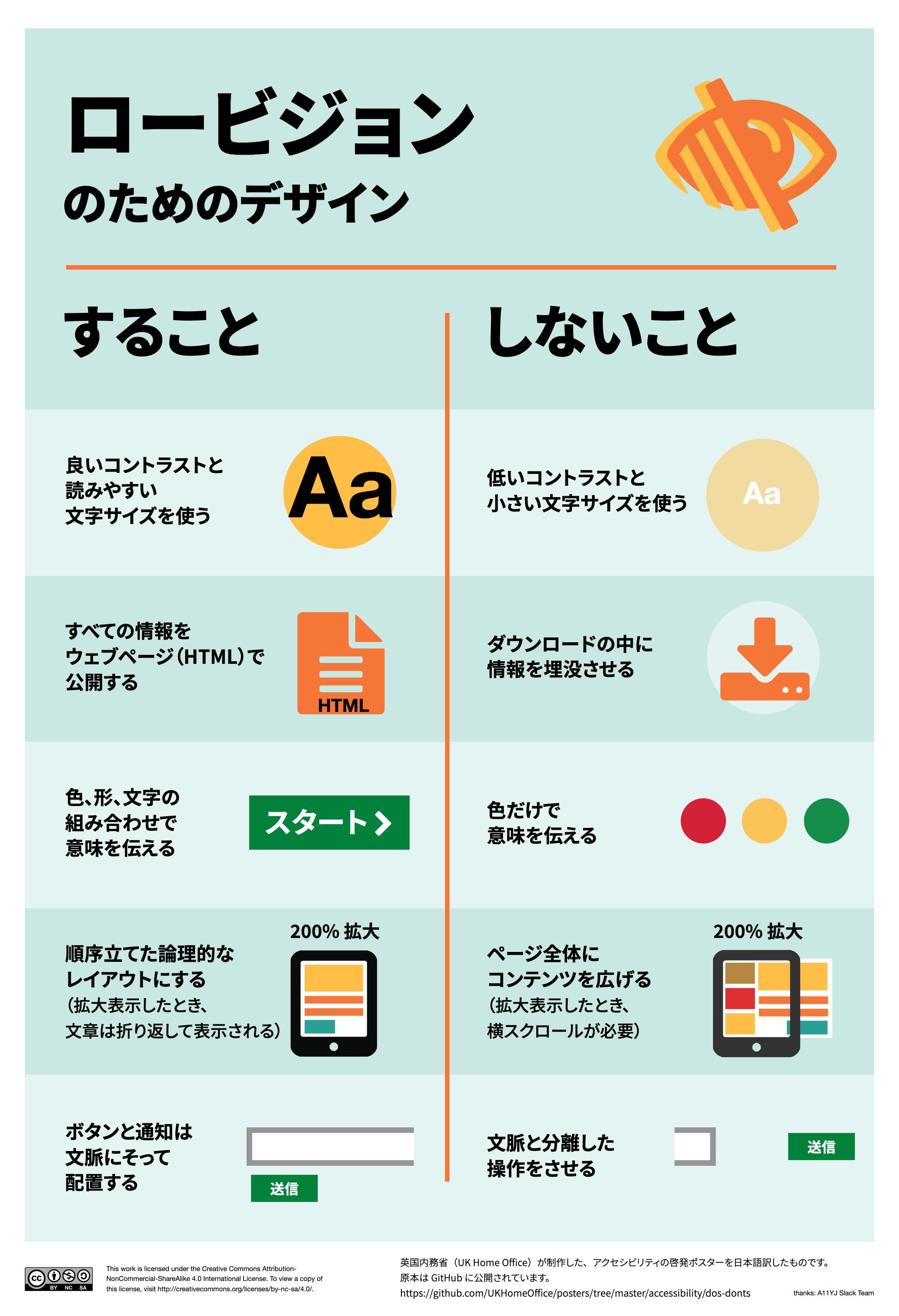 すること、良いコントラストと読みやすい文字サイズを使う、すべての情報をウェブページで公開する、色、形、文字の組み合わせで意味を伝える、順序立てた論理的なレイアウトにする、ボタンと通知は文脈に沿って配置する。しないこと、低いコントランスと小さい文字サイズを使う、ダウンロードの中に情報を埋没させる、色だけで意味を伝える、ページ全体にコンテンツを広げる、文脈と分離した操作をさせる