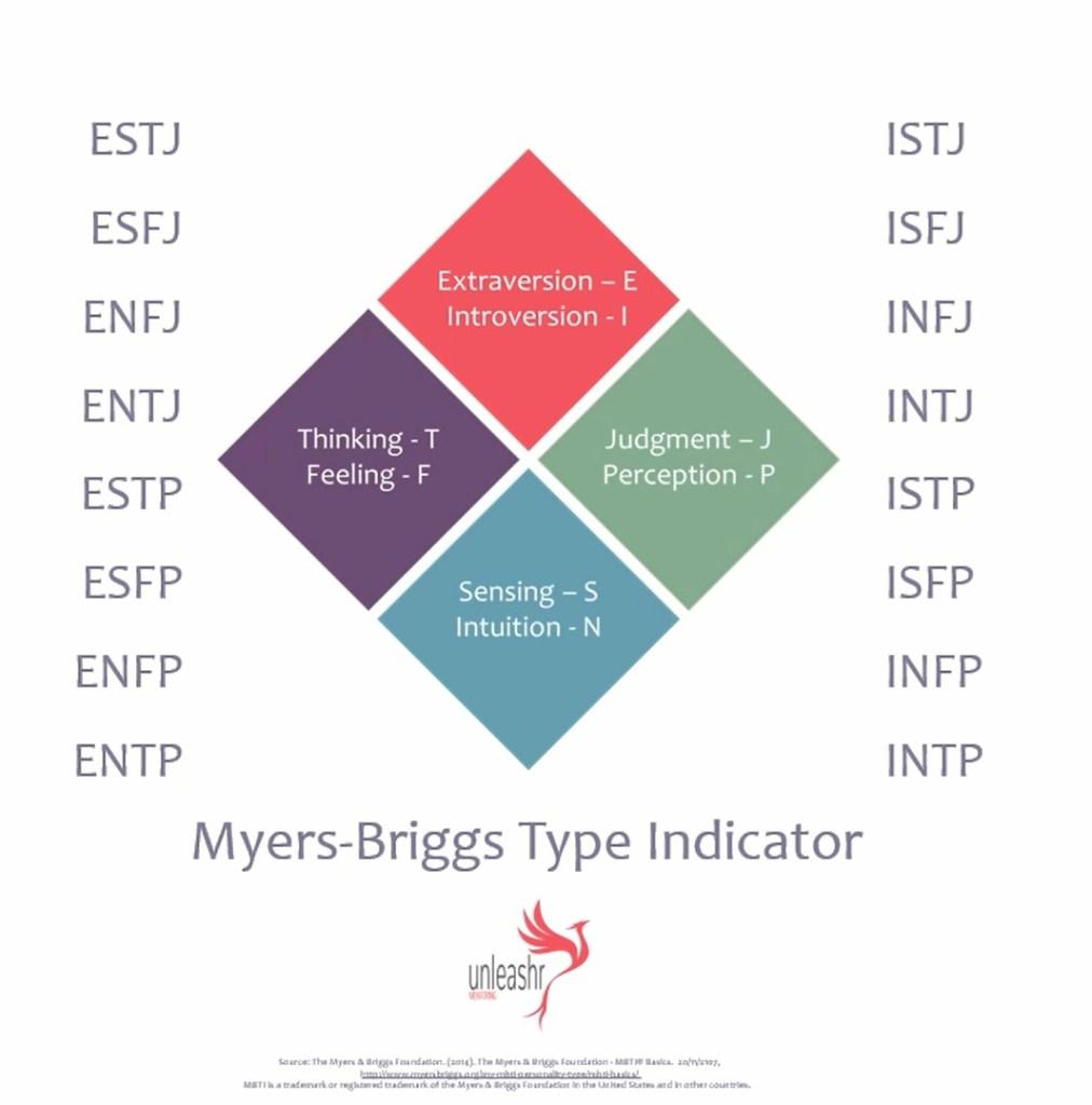 myers-briggs type indicator image