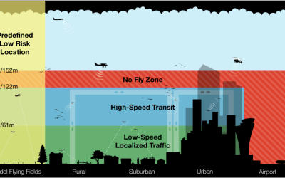 Amazon's Drone Highway – Organizing the Drone Friendly Skies