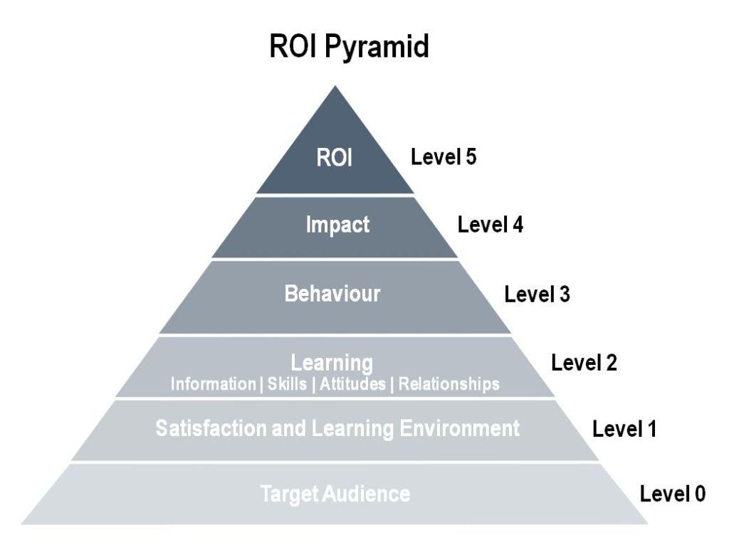 Medicion de resultados en eventos: ROI