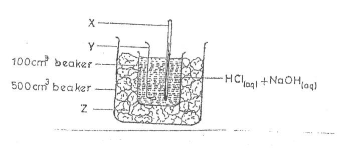 NECO GCE Chemistry Practical