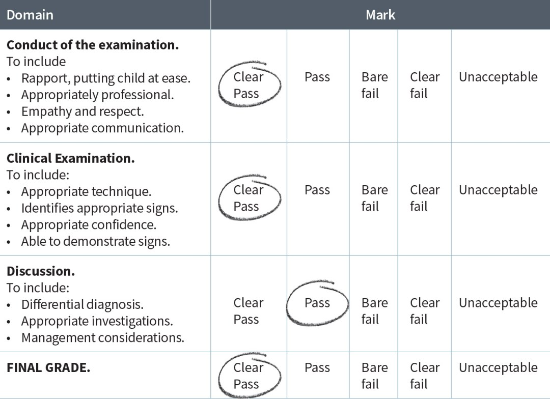 Examination Mark Scheme table