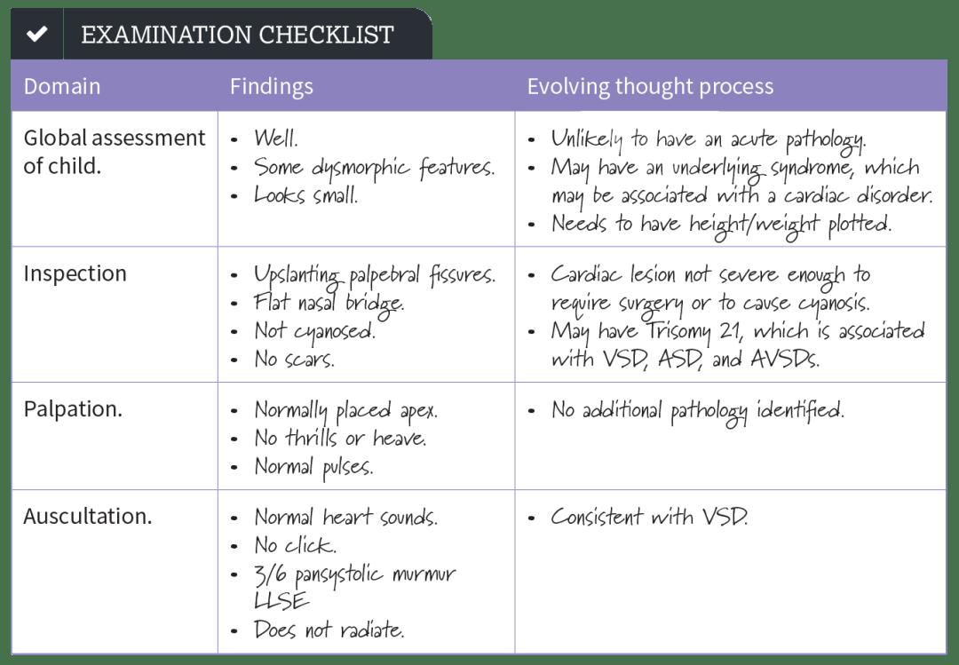 Examination Checklist image