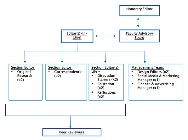 Medical Education - Chart