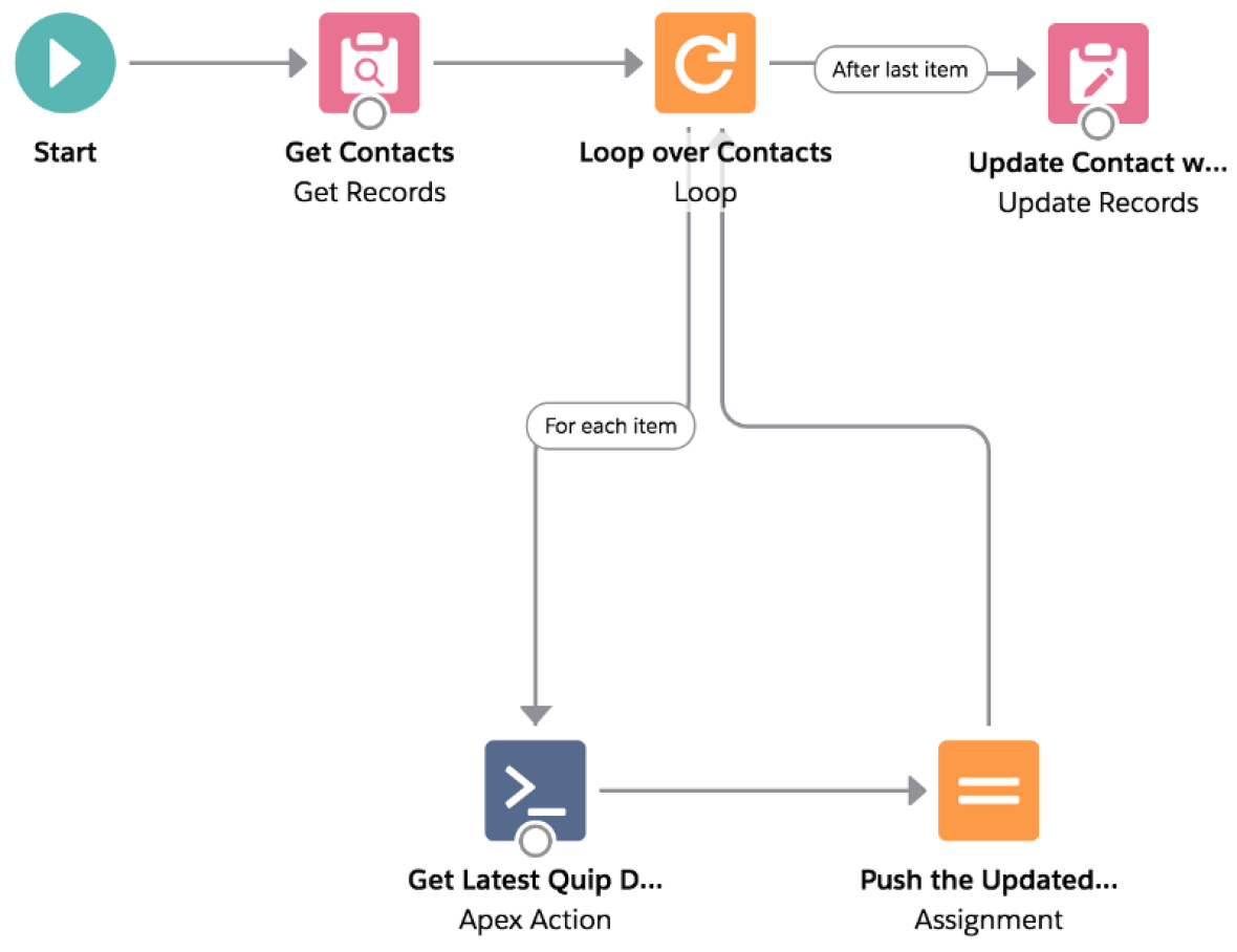 Introduction: Using Salesforce Flow With Quip – UnofficialSF