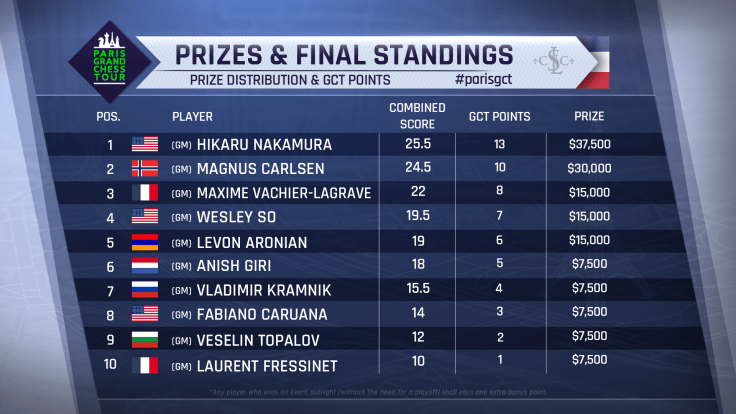 Final Standings prizes gct points