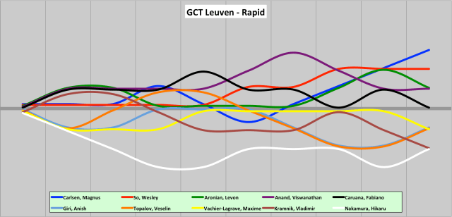 GCT Leuven trends