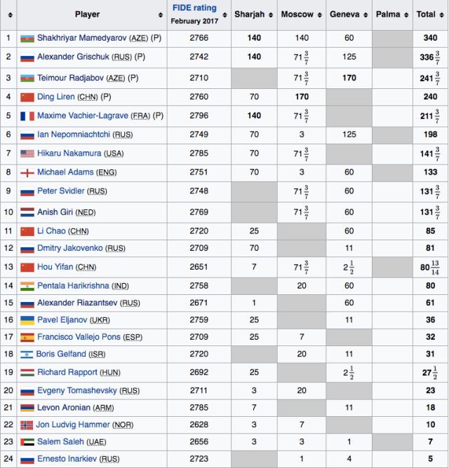 FIDE Grand Prix 2017 dopo Ginevra