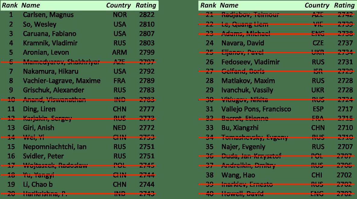 FIDE World Cup 2017 – Secondo turno