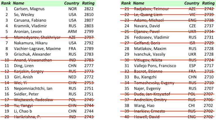 FIDE World CUP 2017 - R3 Top 40