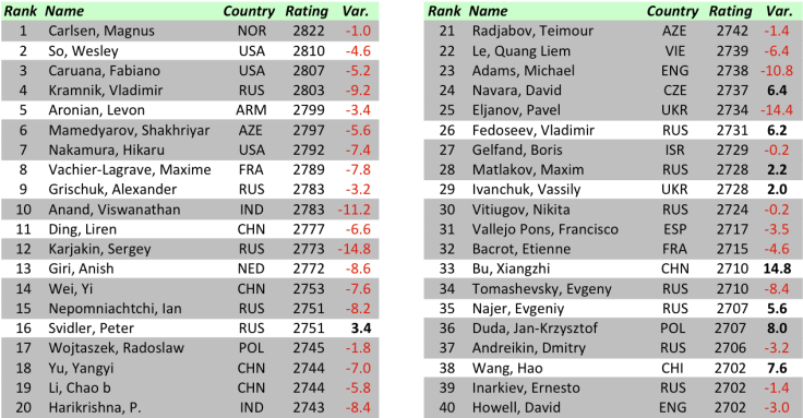 FIDE World CUP 2017 - R4 Top 40