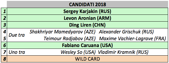 Candidati 2018 dopo la lista di Ottobre