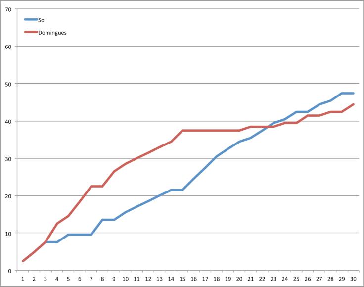 CS2017 So-Domi trend