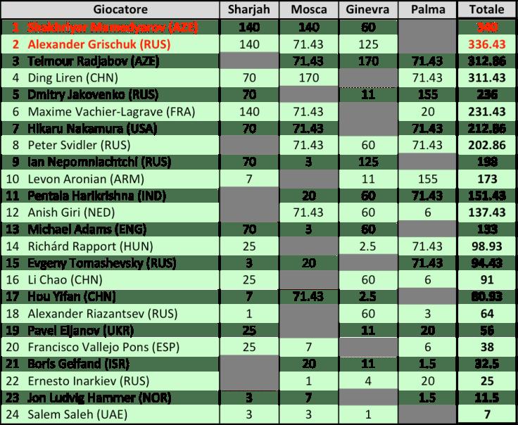 FIDE GP 2017 - Classifica finale