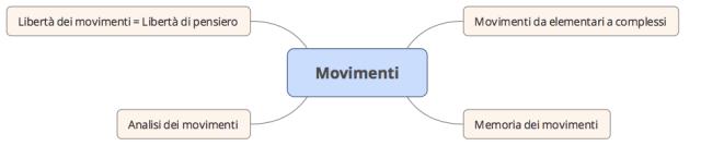 Importanza dei movimenti
