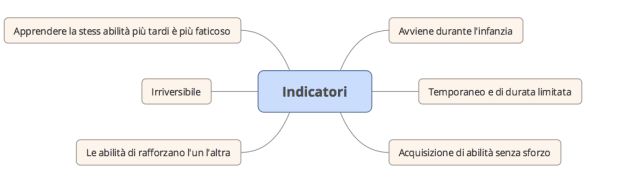 ITA Indicatori di periodi di specifiche Sensibilità