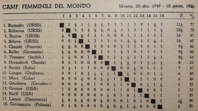 Campionato Mondiale Femminile 1949-50