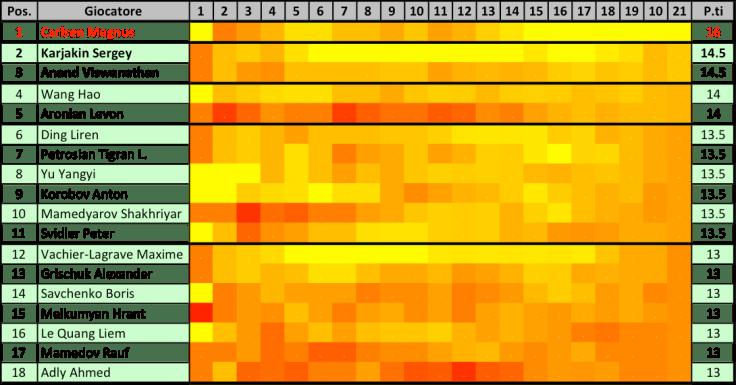 WCCBmale - Heat Map