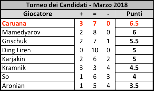 Candidates 2018 - R10, Classifica