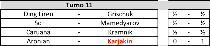 Candidates 2018 - R11, Risultati