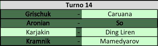 Candidates 2018 - R13, Accoppiamenti