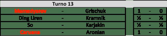 Candidates 2018 - R13, Risultati