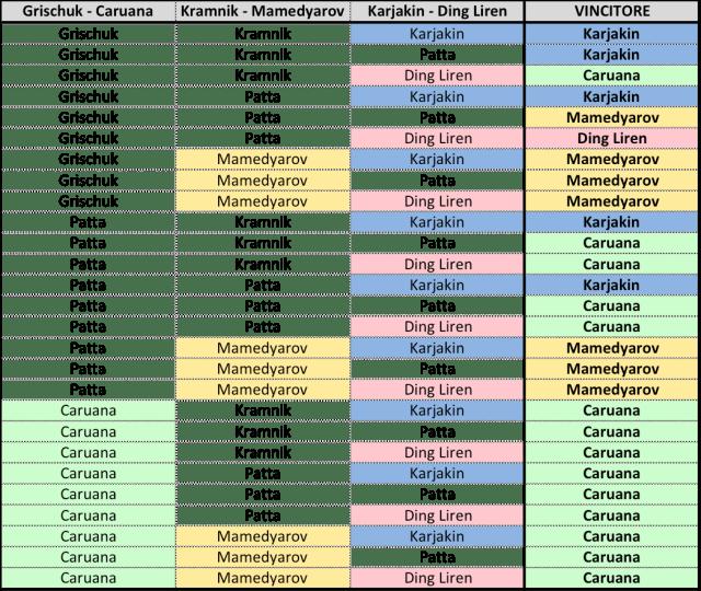 Candidates 2018 - R13, possibili risultati
