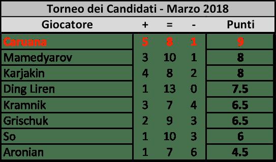 Candidates 2018 - R14, Classifica